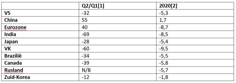 Tabel 1: Adembenemende terugval. Bron: The Economist